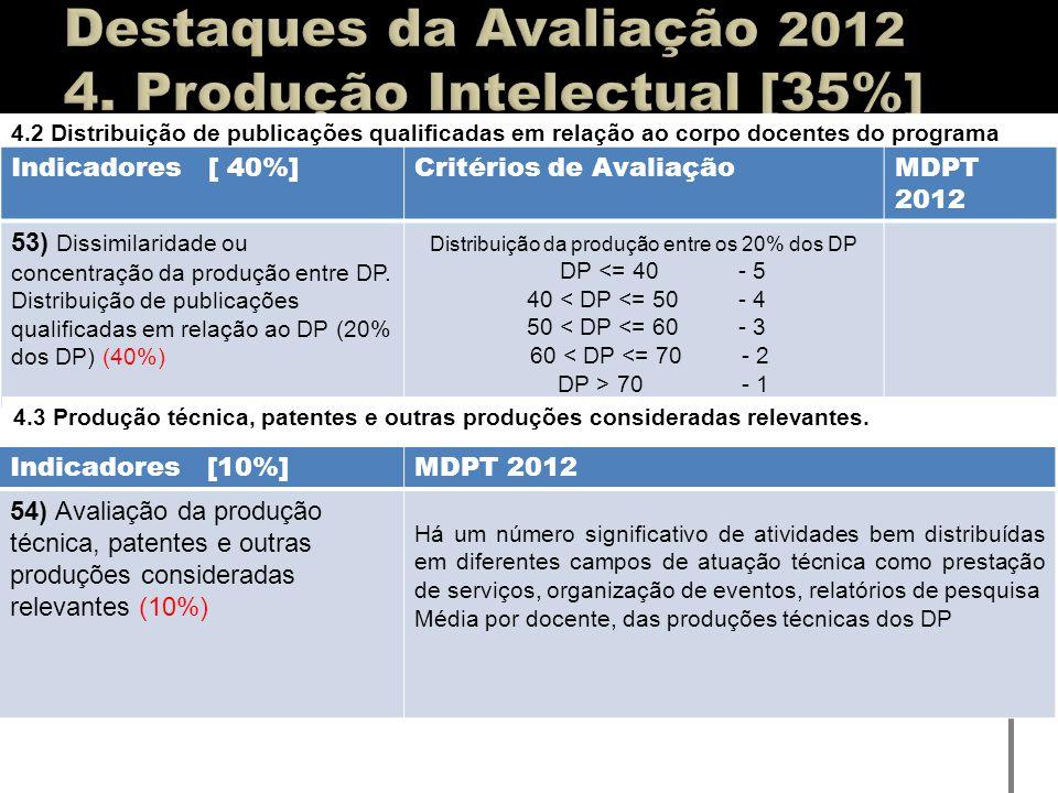 Destaques da Avaliação 2012 4. Produção Intelectual [35%]